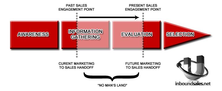 customer-buying-process