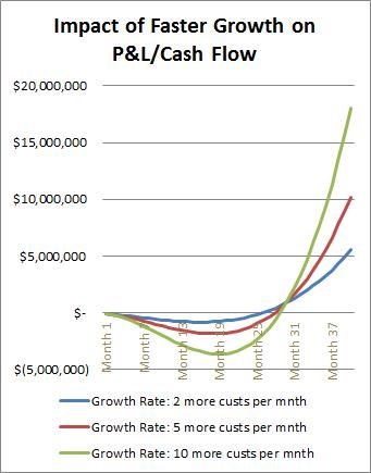 saas-growth