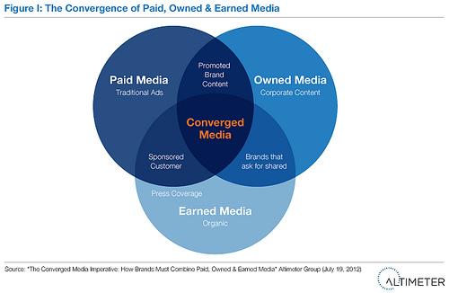 Converged_Media_Altimeter_Group