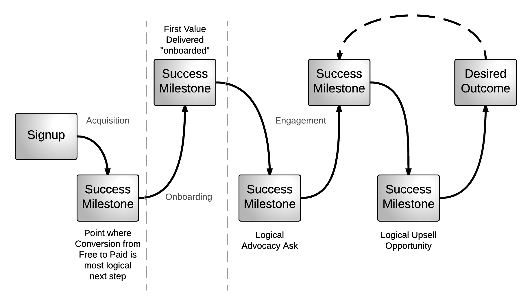 Desired-Outcome-Success-Milestones-2.png