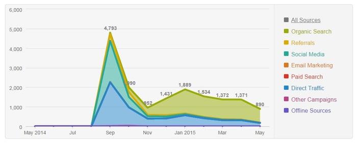 Example_of_Viral_B2B_Blog_Post_Traffic-1