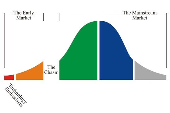 Crossing the Chasm 1.jpg