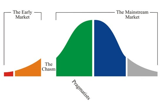 Crossing the Chasm 3.jpg