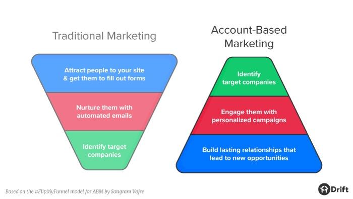 Account Based Marketing.jpg