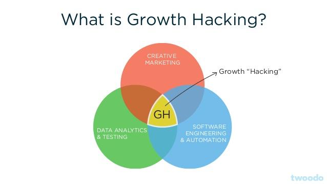 Growth Hacking.jpg