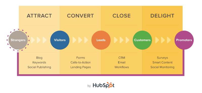 Inbound Marketing Methodology.png