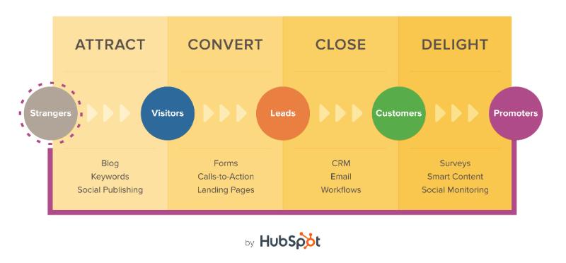 Inbound Marketing Methodology.png