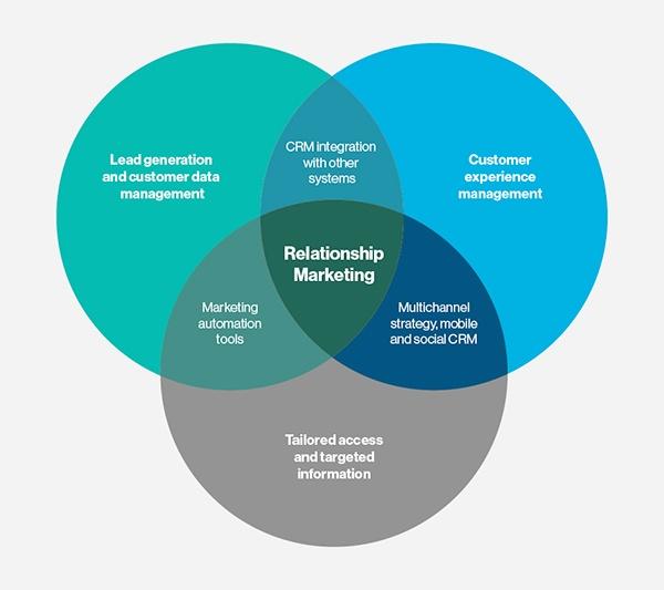 factors affecting marketing management