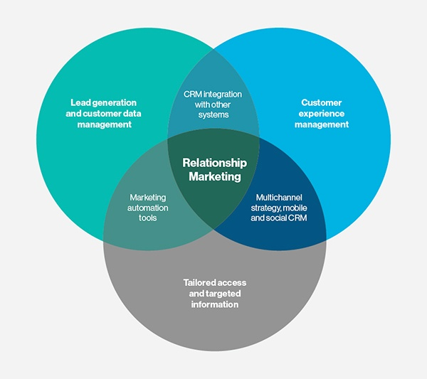 SearchCRM - Relationship Marketing Image.jpg