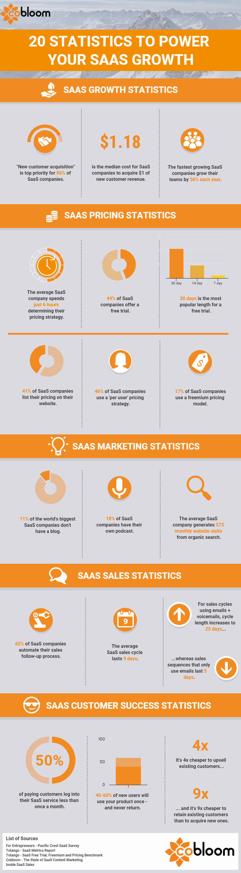 20 Statistics to Power Your SaaS Growth.png