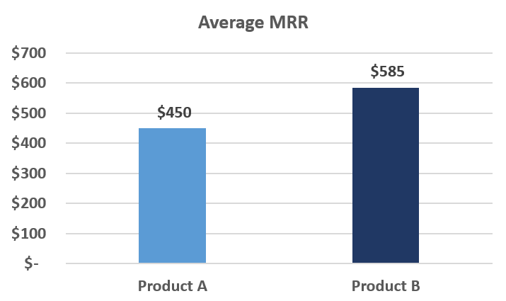 SaaS Metrics - ARR and MRR.png