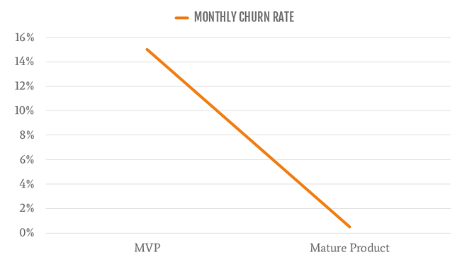 Churn Rate over Time Graph.png