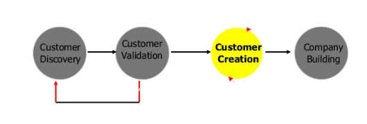 Customer_Creation.png