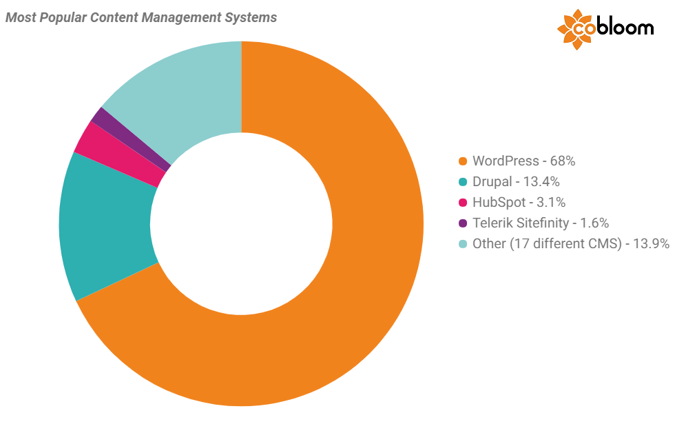 1 - Content Management Systems.png