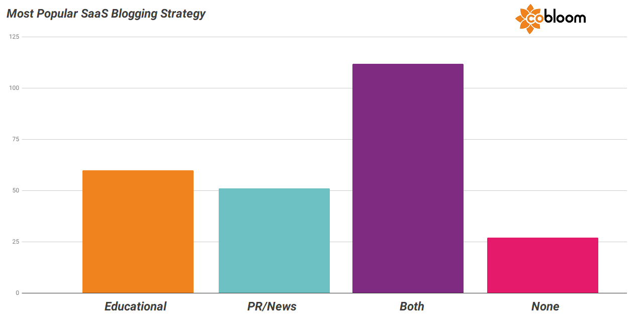 2 - SaaS Blogging Strategies.png