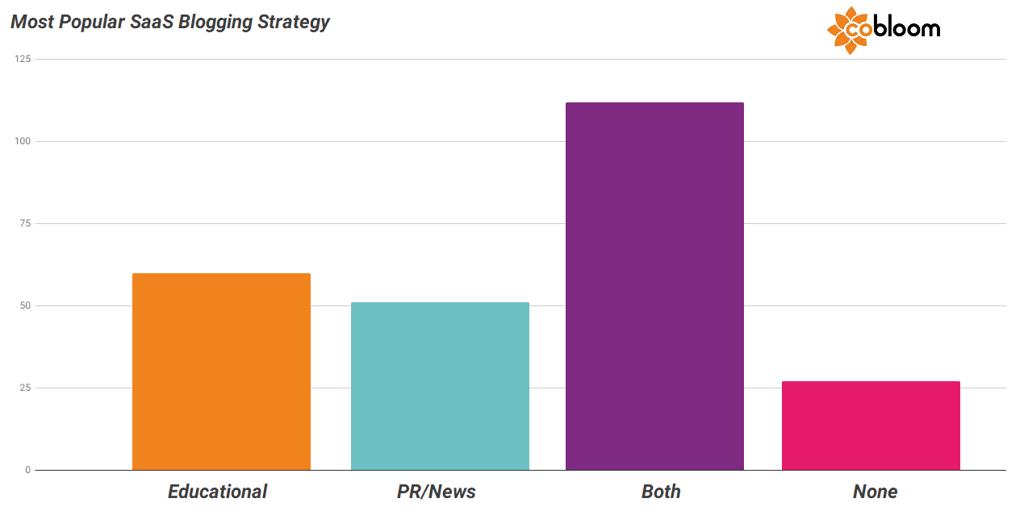 2 - SaaS Blogging Strategies.png