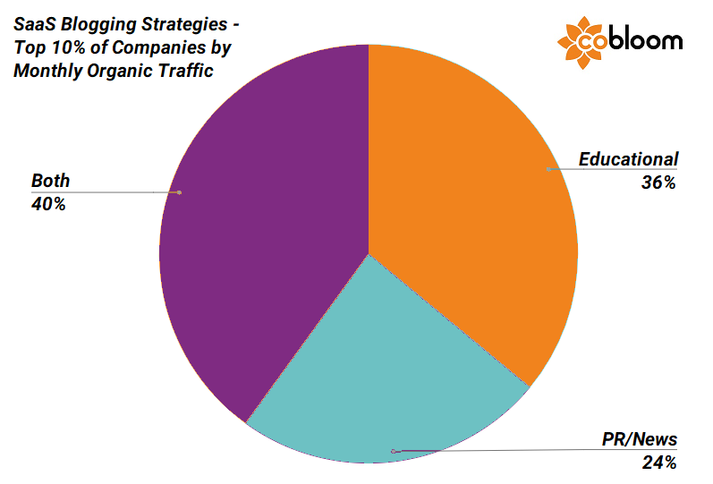 3 - SaaS Blogging Strategies top 10 percent.png