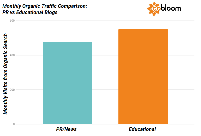 4 - Organic Traffic Comparison - PR vs Education.png