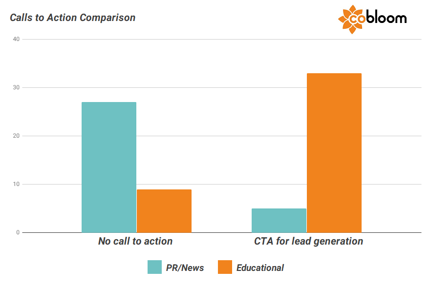 5 - Calls to Action Comparison - PR vs Educational blogs.png