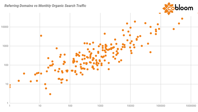 7 a - Referring Domains vs Organic Traffic.png