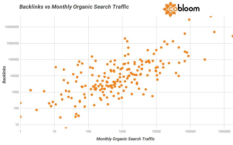 7 b - Backlinks vs Organic Traffic.png