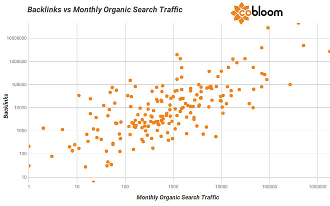 7 b - Backlinks vs Organic Traffic.png