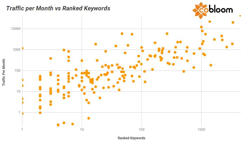8 - Traffic vs Ranked Keywords.png