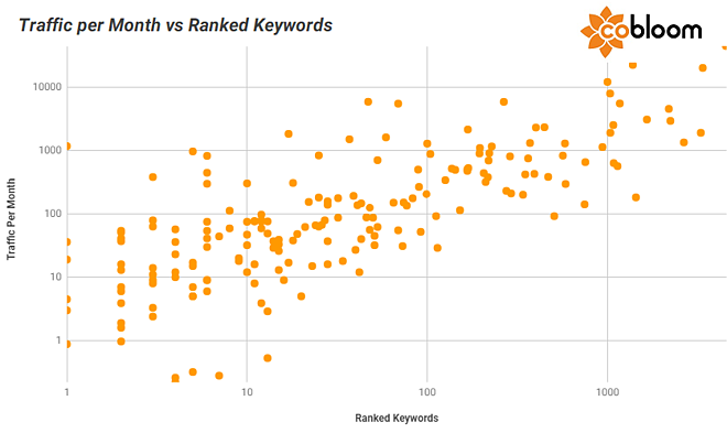 8 - Traffic vs Ranked Keywords.png