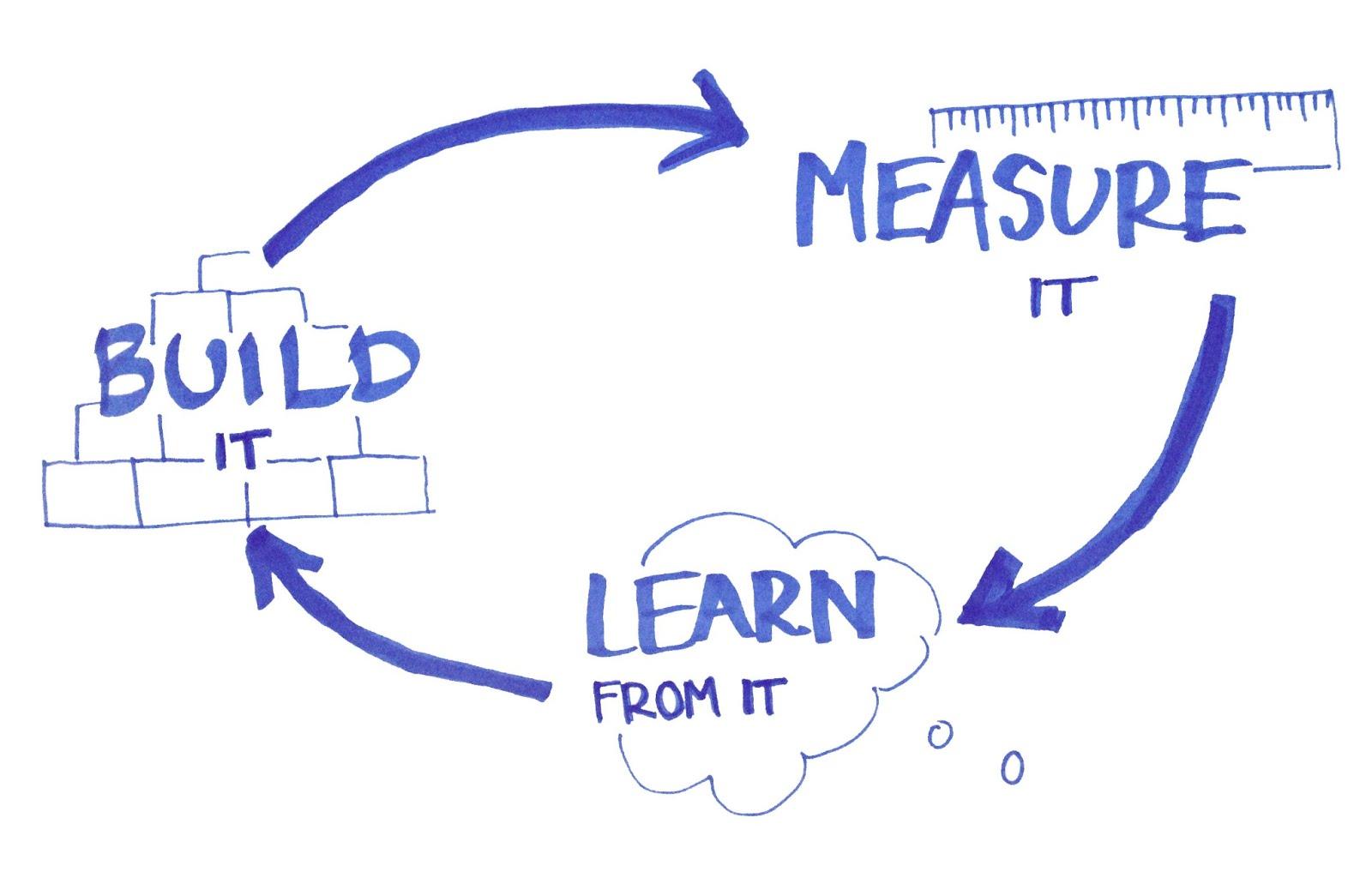 buildmeasurelearn.jpg