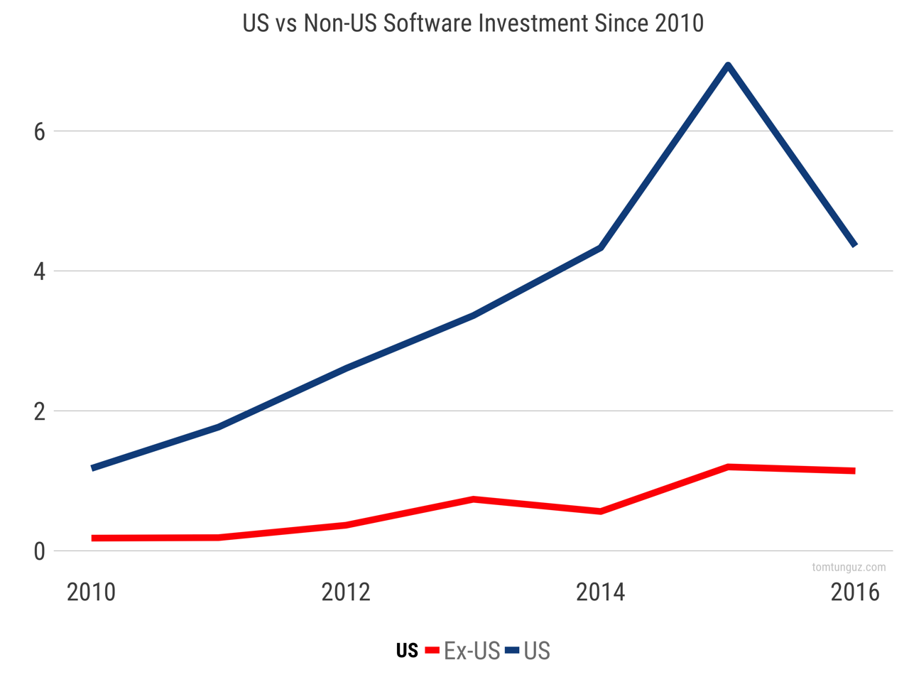 us_vs_non_us_software_investment.png
